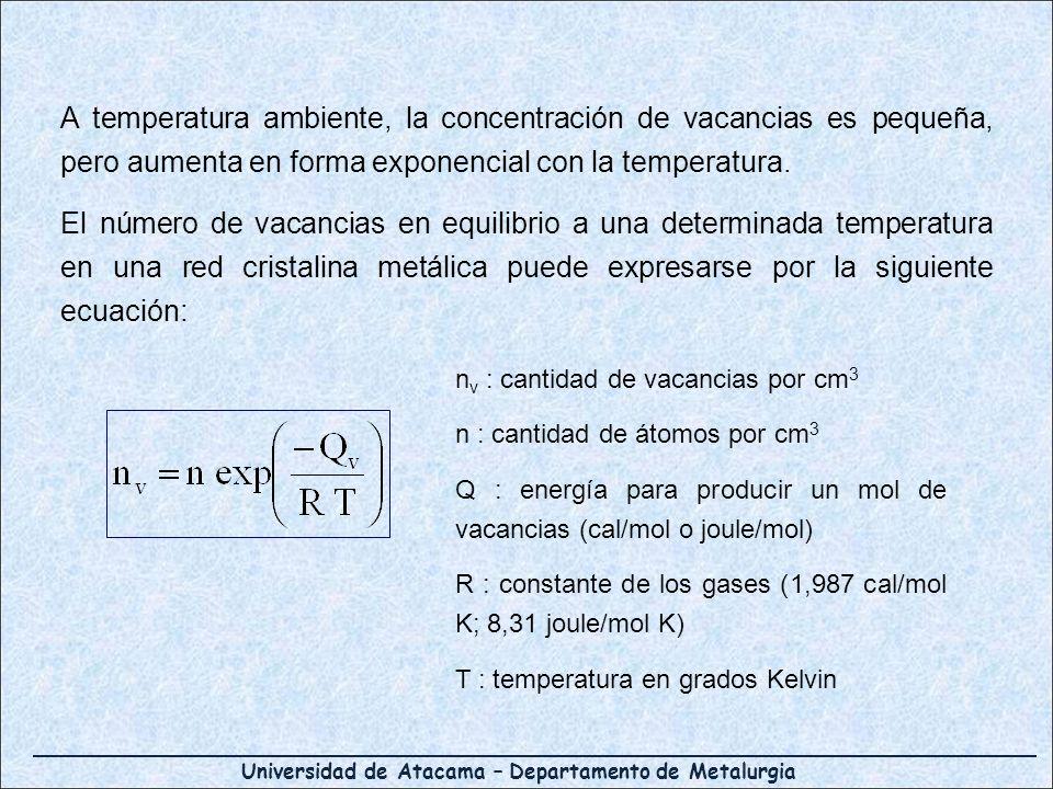 A temperatura ambiente, la concentración de vacancias es pequeña, pero aumenta en forma exponencial con la temperatura.