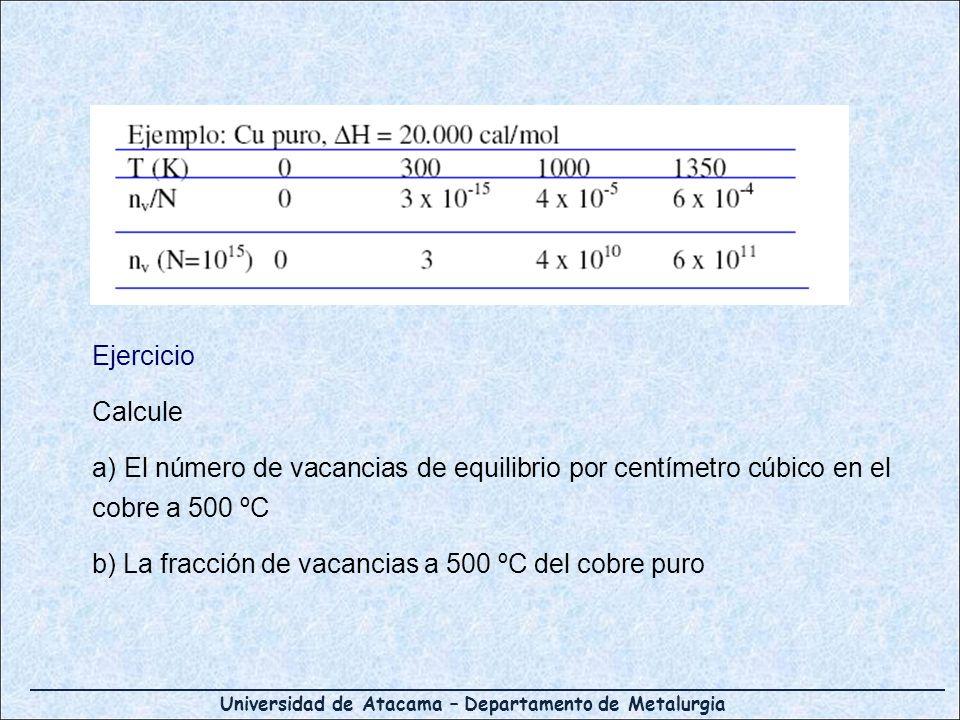 Ejercicio Calcule. a) El número de vacancias de equilibrio por centímetro cúbico en el cobre a 500 ºC.