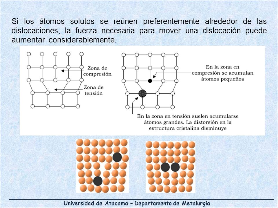 Si los átomos solutos se reúnen preferentemente alrededor de las dislocaciones, la fuerza necesaria para mover una dislocación puede aumentar considerablemente.