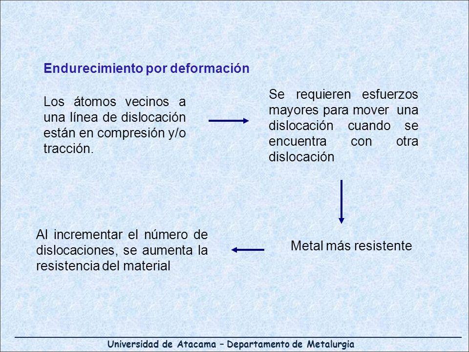 Endurecimiento por deformación