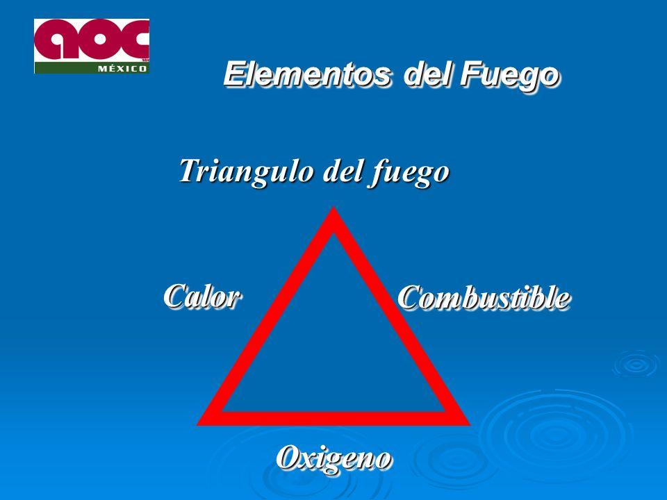 Elementos del Fuego Triangulo del fuego Calor Combustible Oxigeno