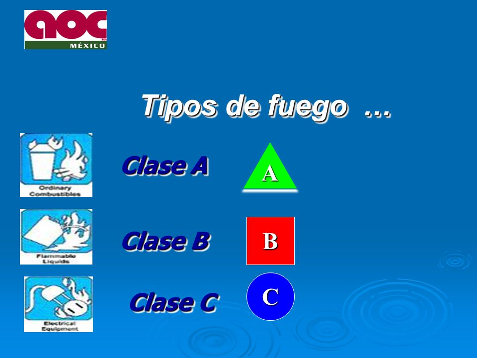 Tipos de fuego … A Clase A B Clase B C Clase C