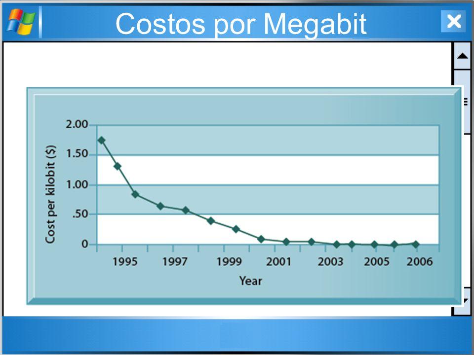 Costos por Megabit