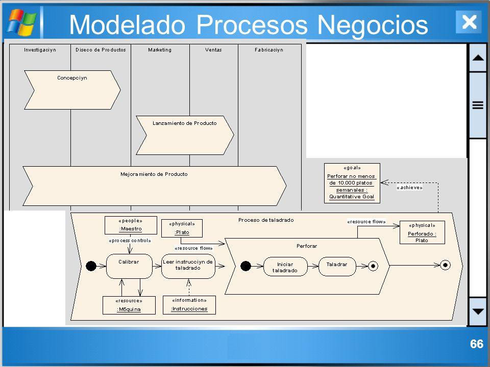 Modelado Procesos Negocios