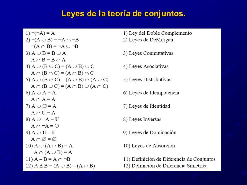Leyes de la teoría de conjuntos.