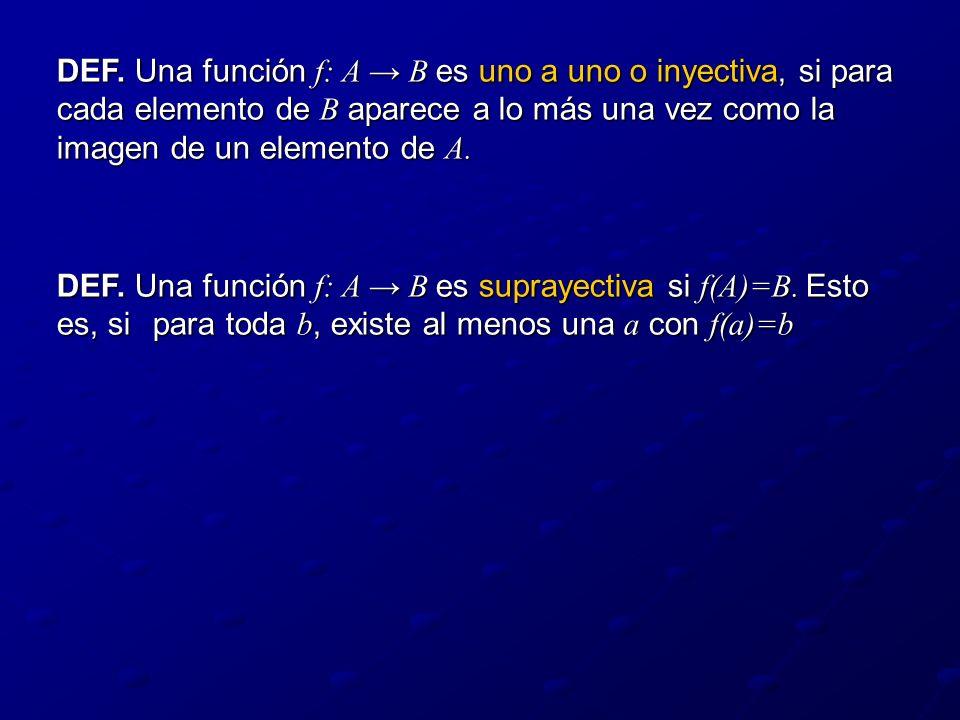DEF. Una función f: A → B es uno a uno o inyectiva, si para cada elemento de B aparece a lo más una vez como la imagen de un elemento de A.