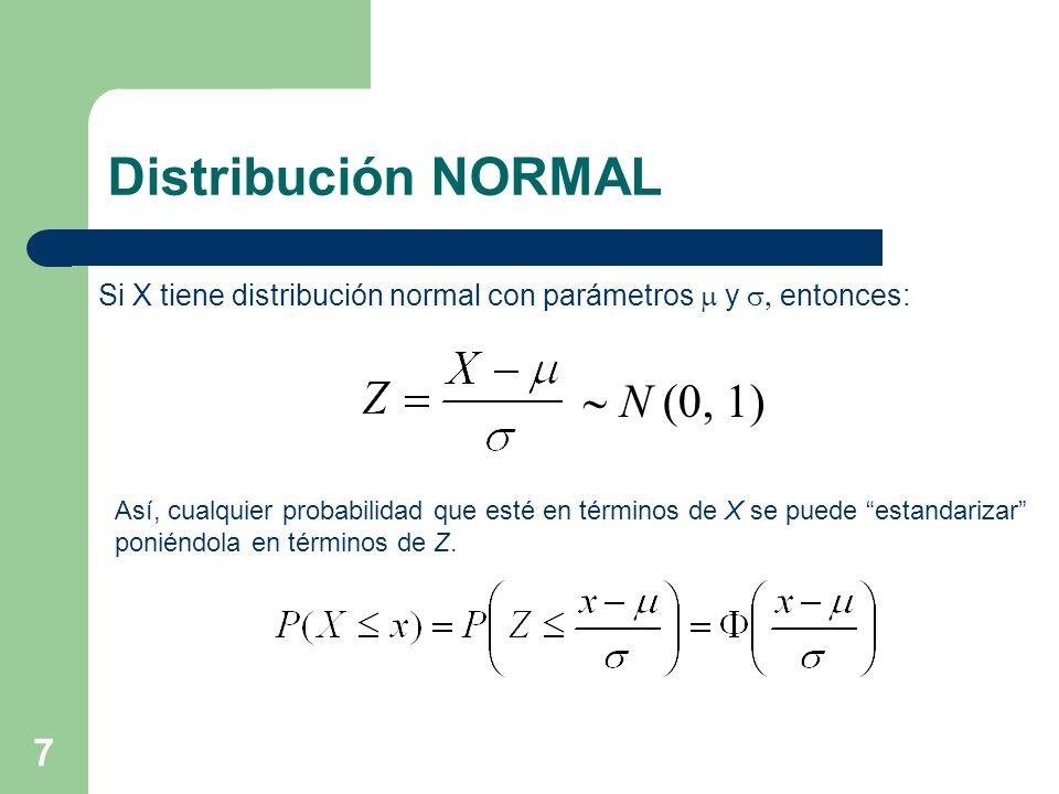 Distribución NORMAL  N (0, 1)