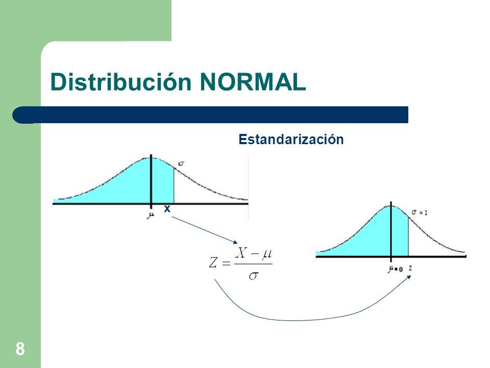 Distribución NORMAL Estandarización x