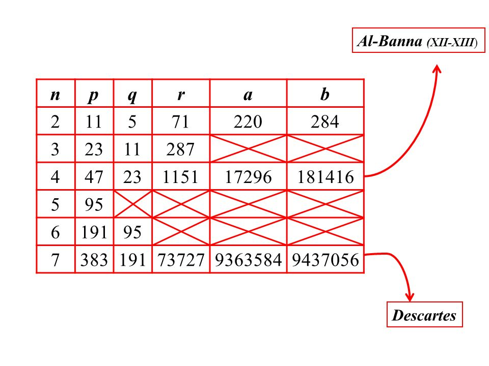 Al-Banna (XII-XIII) n. p. q. r. a. b. 2. 11. 5. 71. 220. 284. 3. 23. 287. 4. 47. 1151.