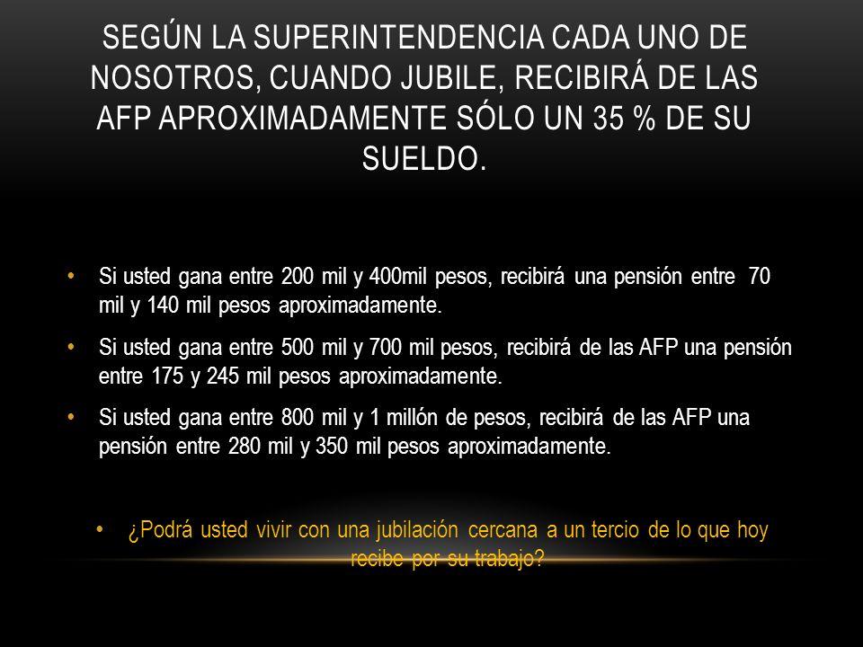 Según la Superintendencia cada uno de nosotros, cuando jubile, recibirá de las AFP aproximadamente sólo un 35 % de su sueldo.