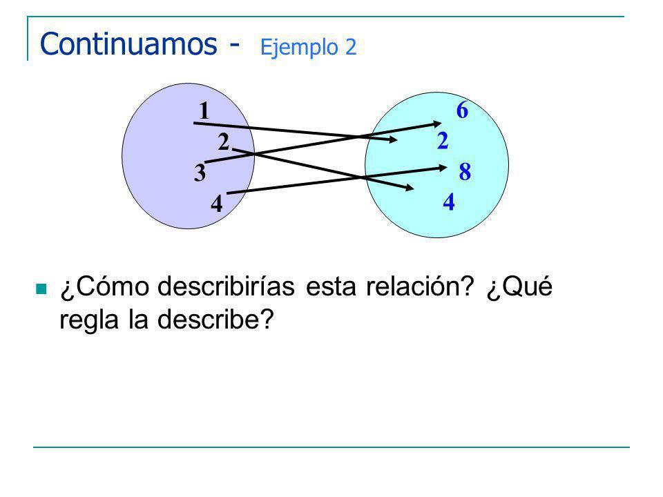 Continuamos - Ejemplo 2 1 2 3 4 6 8 ¿Cómo describirías esta relación ¿Qué regla la describe