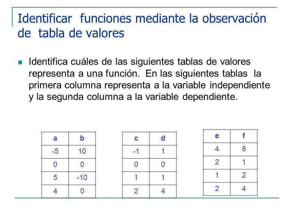 Identificar funciones mediante la observación de tabla de valores