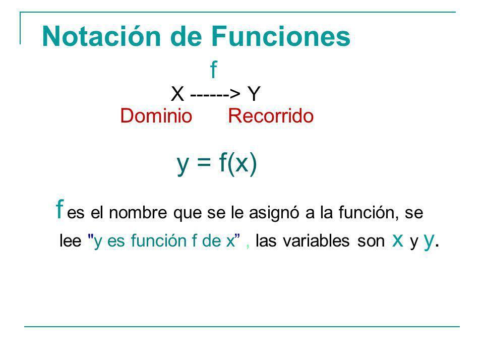Notación de Funciones f. X ------> Y. Dominio Recorrido. y = f(x)