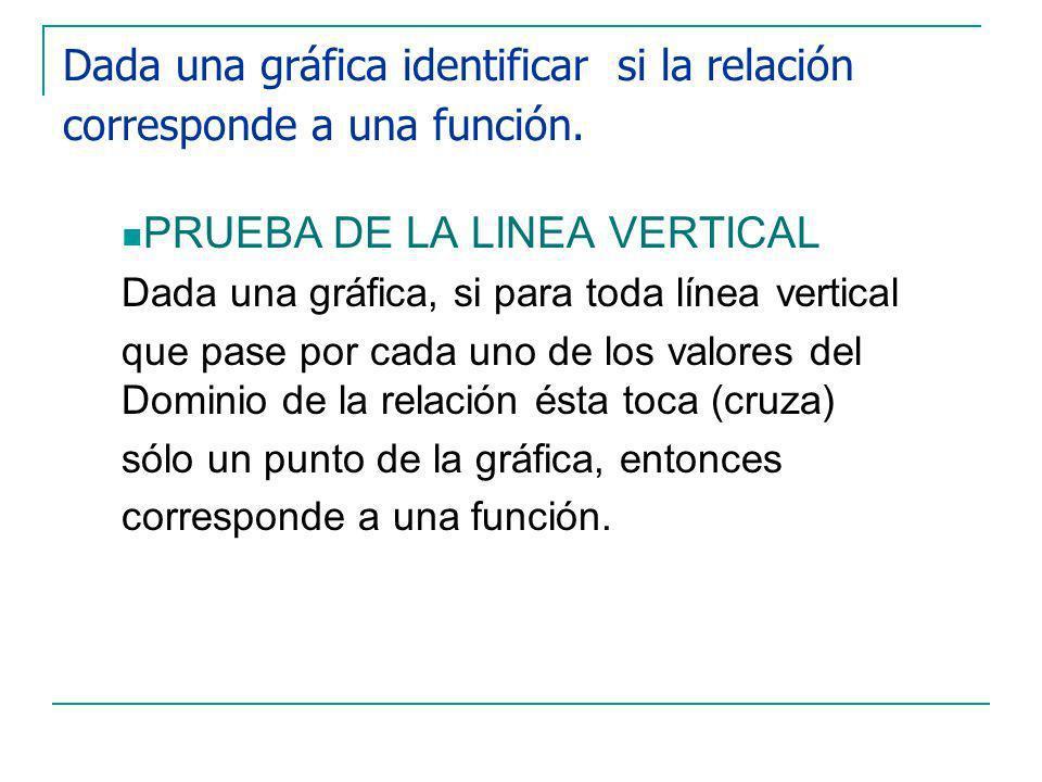 Dada una gráfica identificar si la relación corresponde a una función.