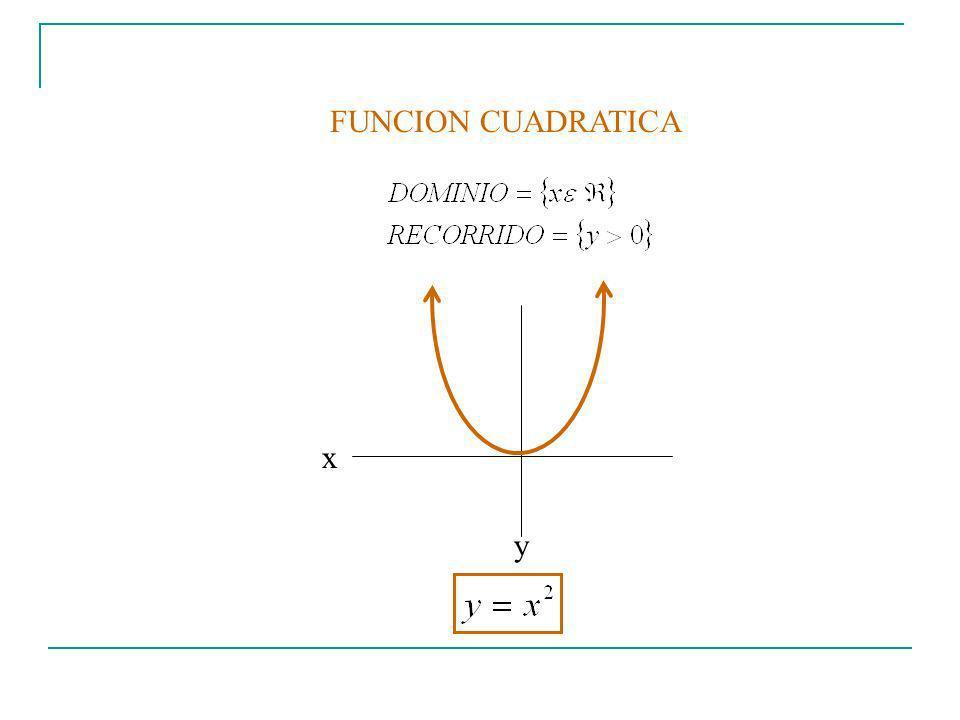 FUNCION CUADRATICA x y