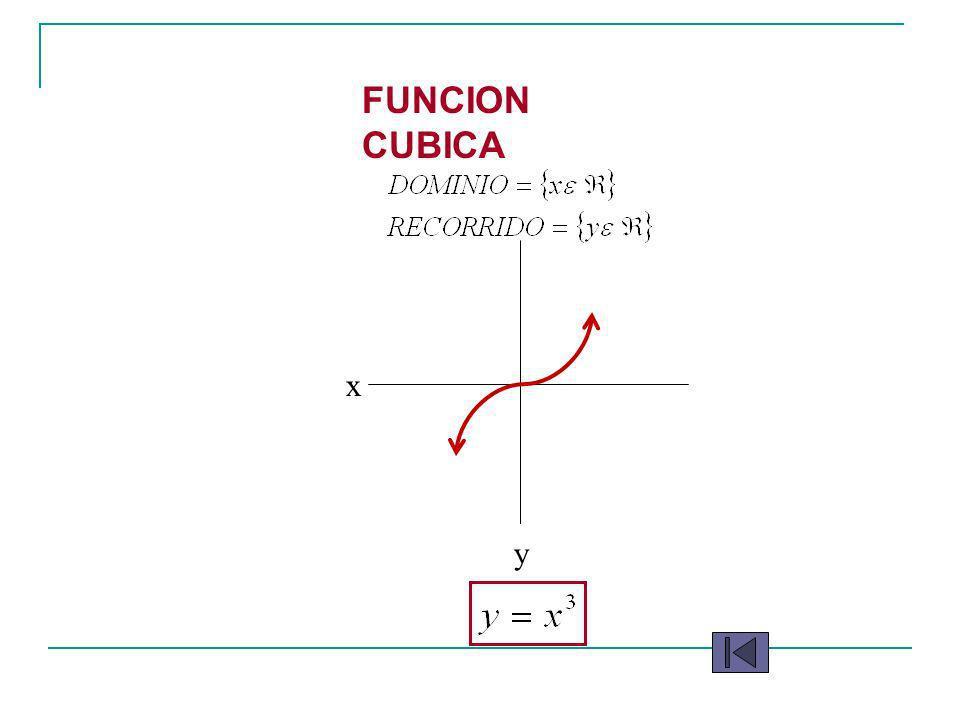 FUNCION CUBICA x y