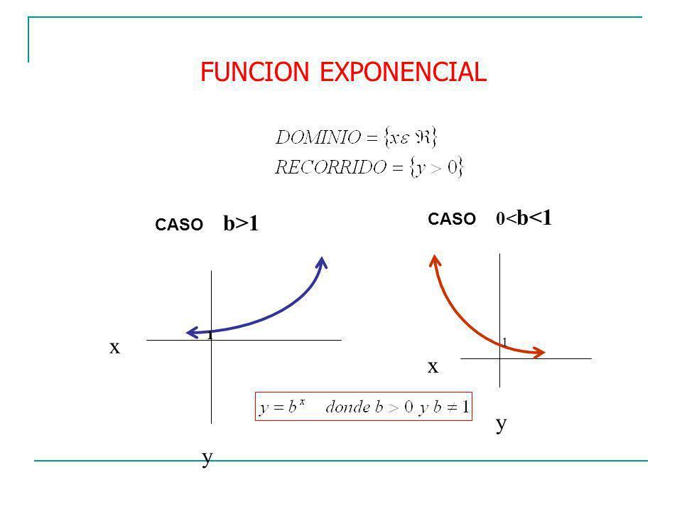 FUNCION EXPONENCIAL CASO 0<b<1 CASO b>1 1 x y 1 x y