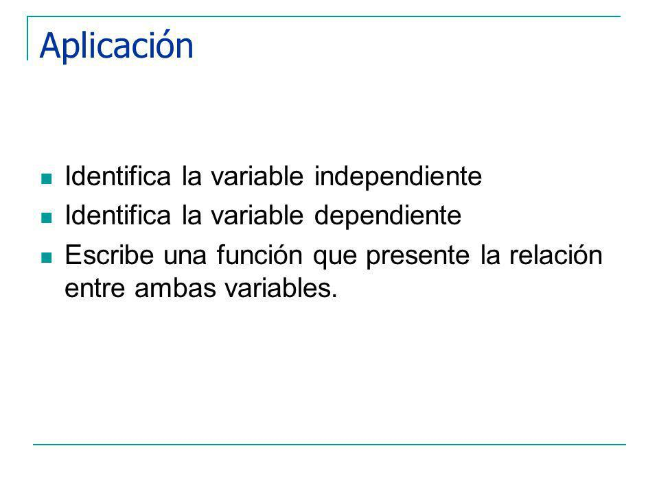 Aplicación Identifica la variable independiente