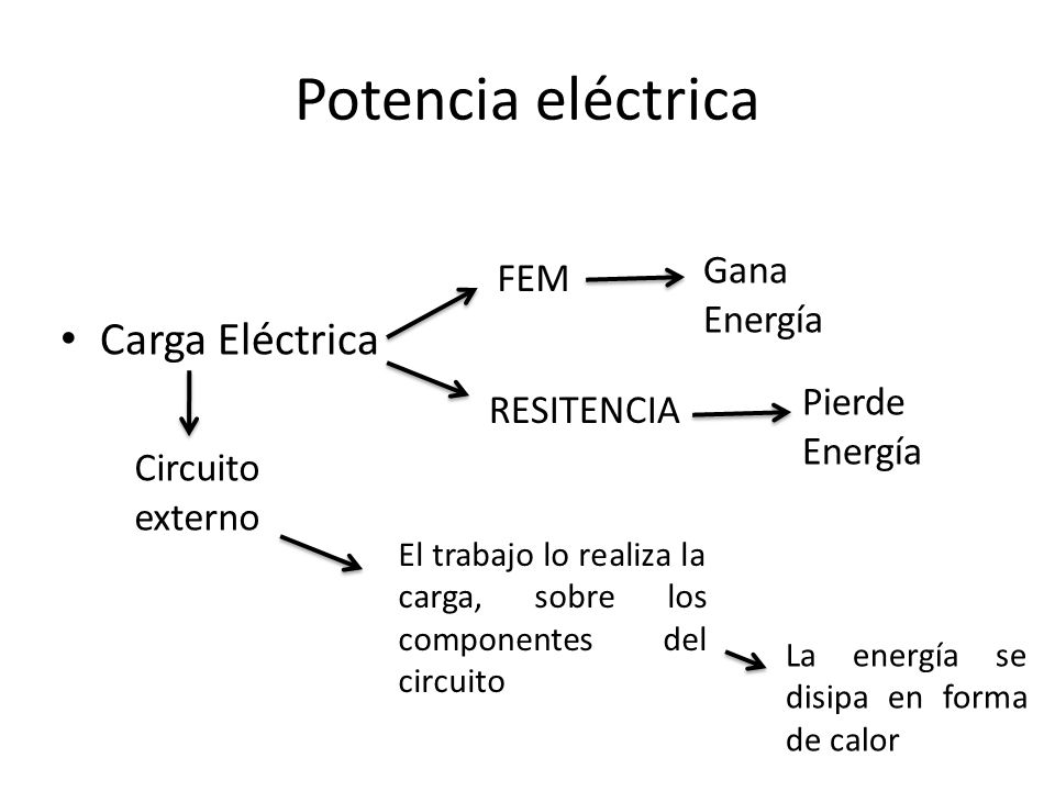 Potencia eléctrica Carga Eléctrica Gana Energía FEM Pierde Energía