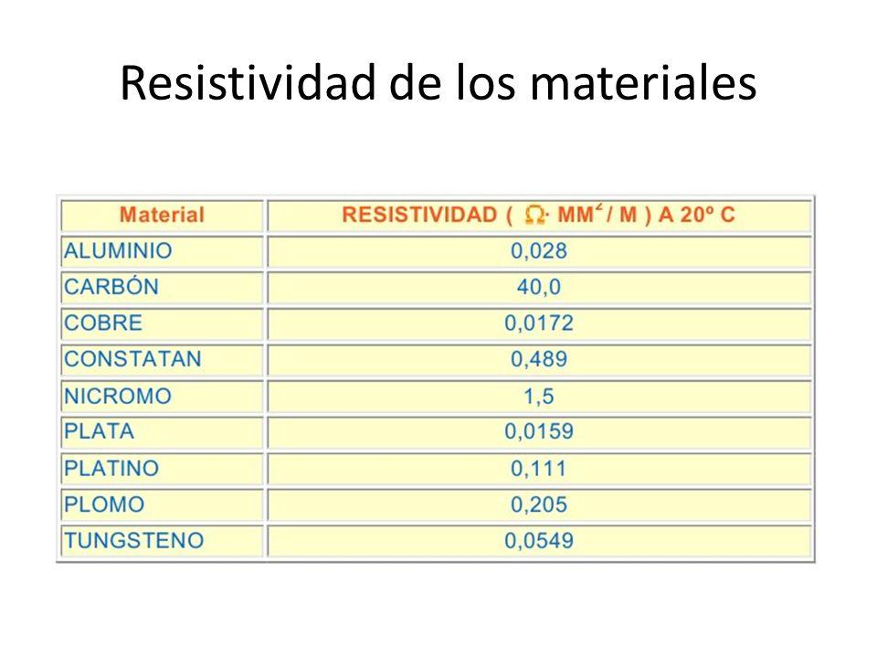 Resistividad de los materiales