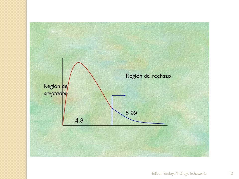 Región de rechazo Región de aceptación 5.99 4.3