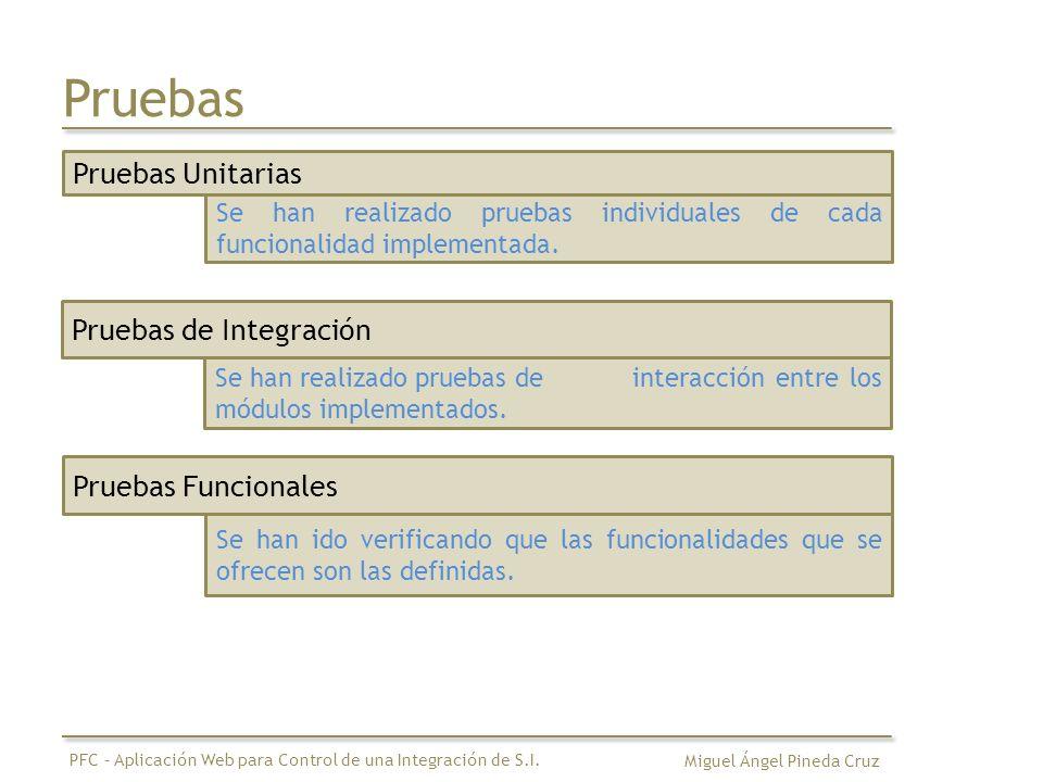 Pruebas Pruebas Unitarias Pruebas de Integración Pruebas Funcionales
