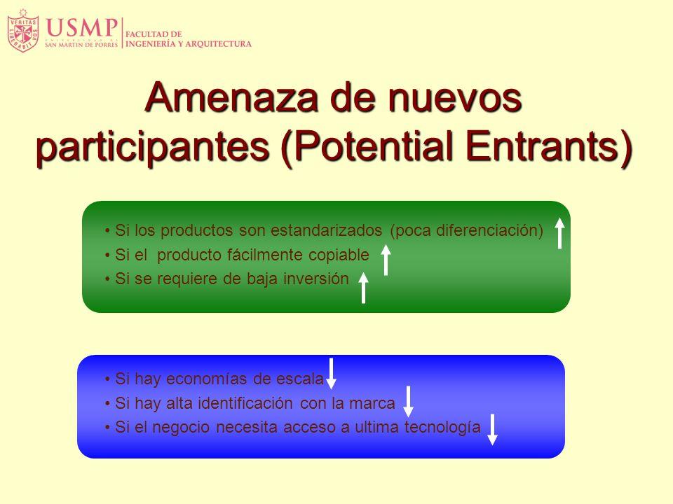 Amenaza de nuevos participantes (Potential Entrants)