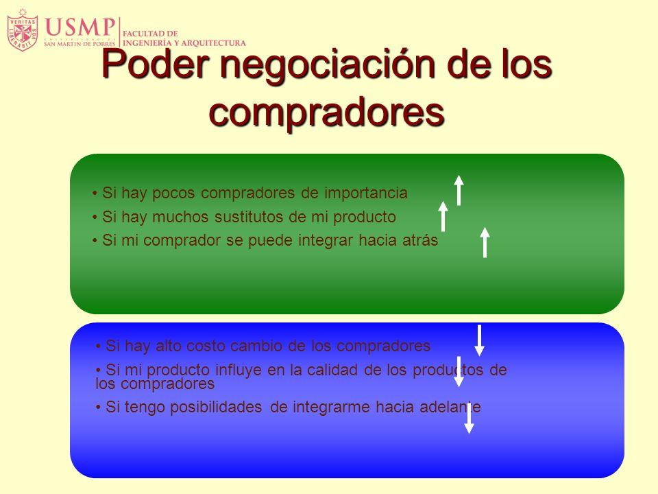 Poder negociación de los compradores