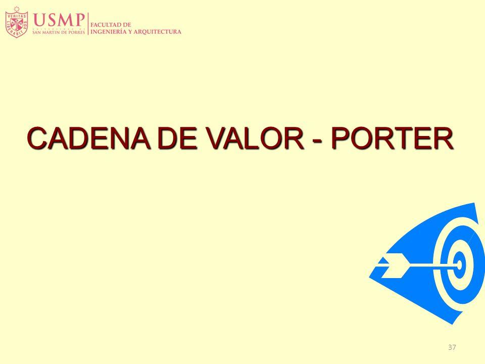 CADENA DE VALOR - PORTER