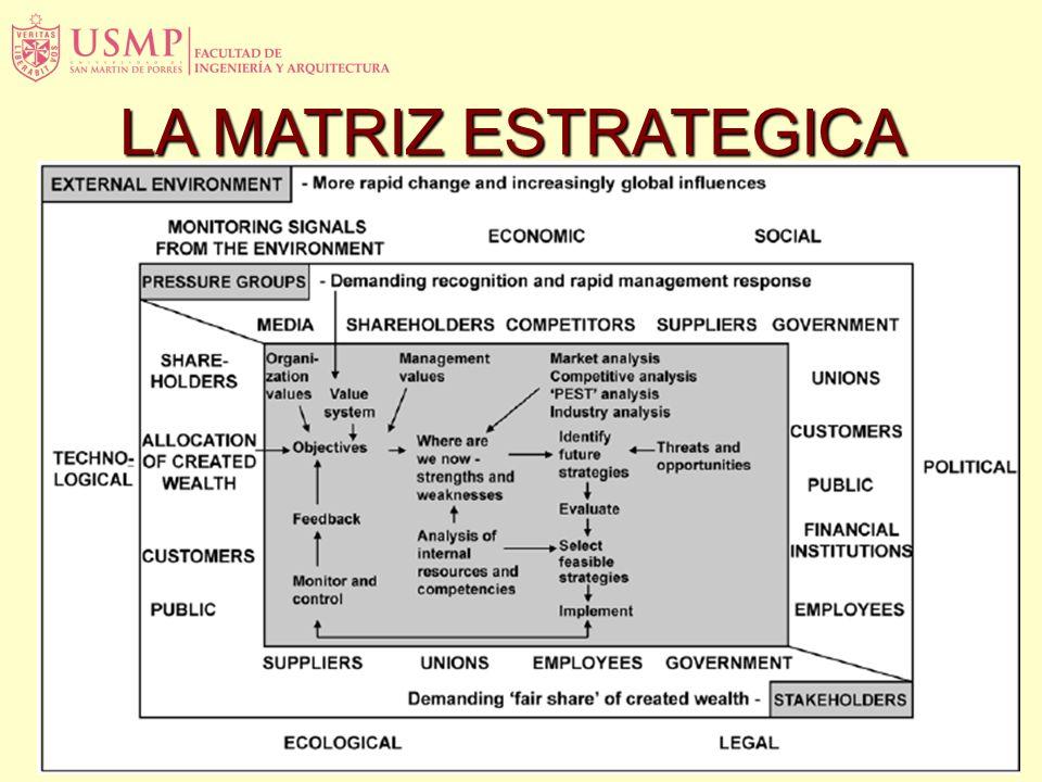 LA MATRIZ ESTRATEGICA