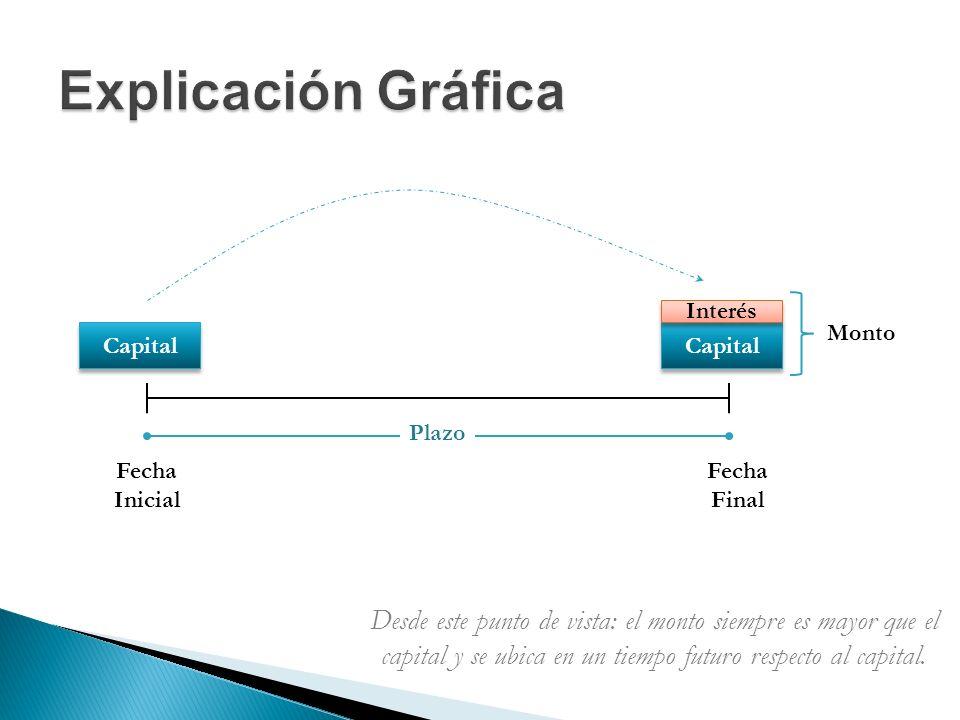 Explicación Gráfica Interés. Monto. Capital. Capital. Plazo. Fecha. Inicial. Fecha. Final.