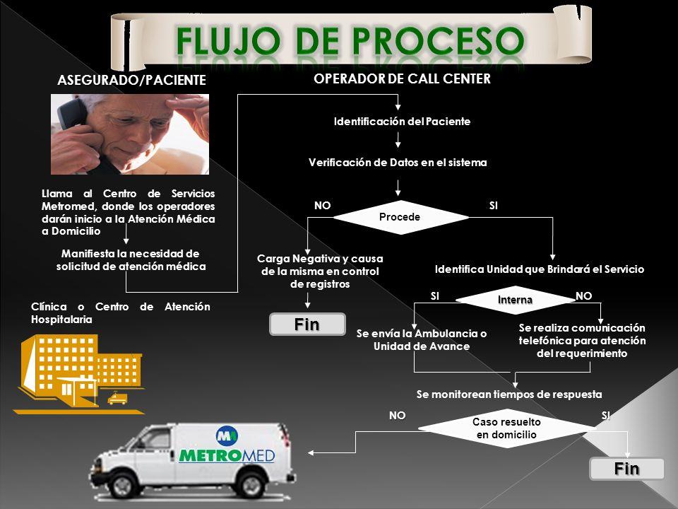 Flujo de Proceso Fin Fin ASEGURADO/PACIENTE OPERADOR DE CALL CENTER