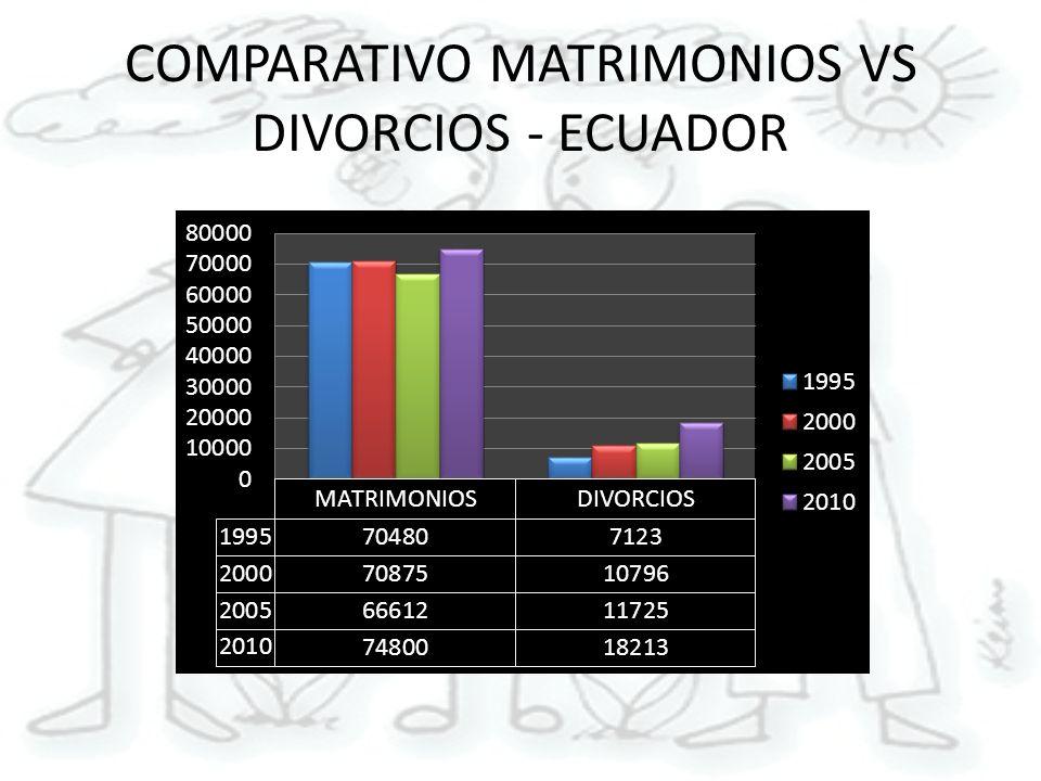 COMPARATIVO MATRIMONIOS VS DIVORCIOS - ECUADOR