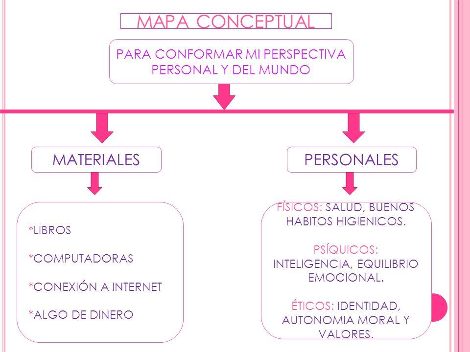 MAPA CONCEPTUAL MATERIALES PERSONALES
