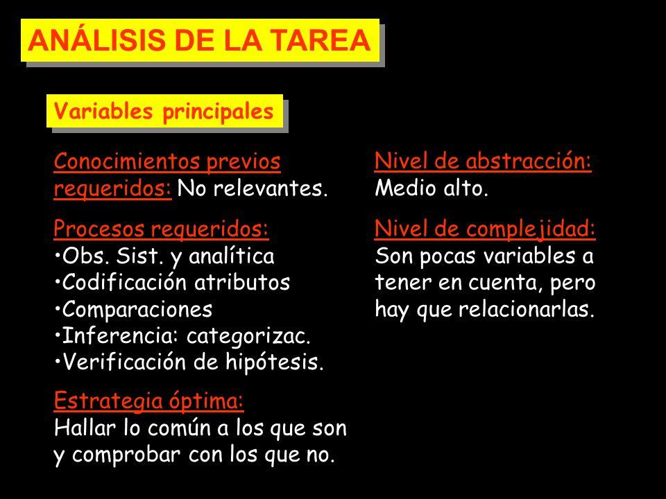 ANÁLISIS DE LA TAREA Variables principales Conocimientos previos