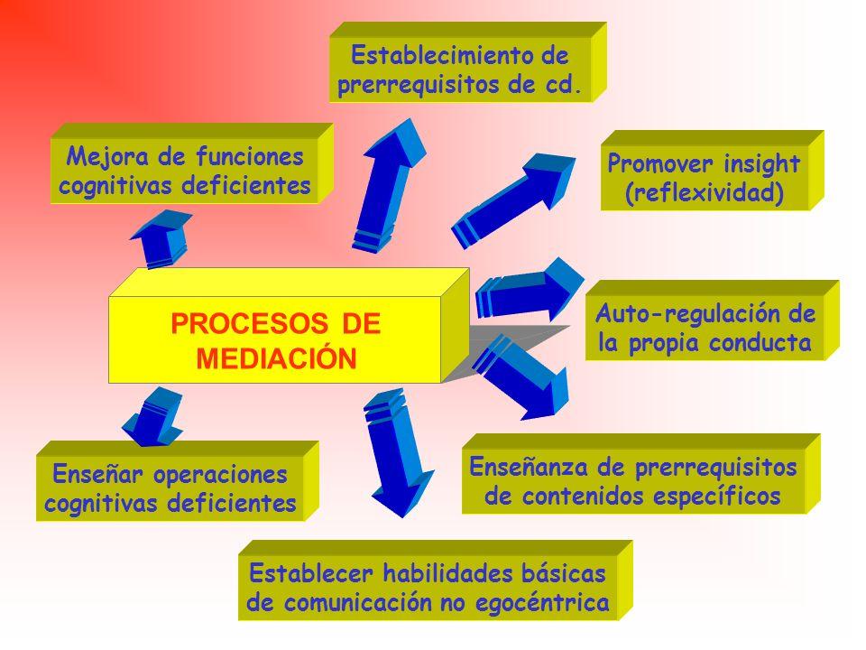 PROCESOS DE MEDIACIÓN Establecimiento de prerrequisitos de cd.