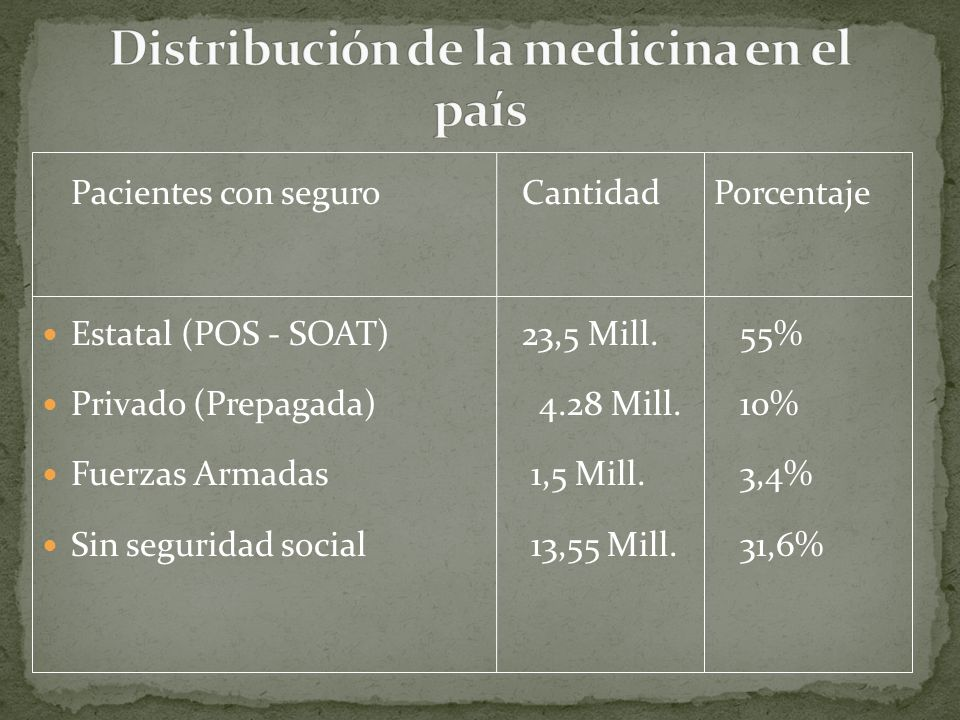 Distribución de la medicina en el país