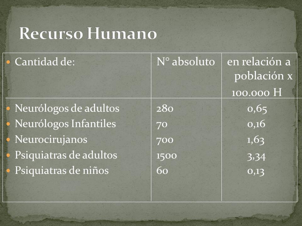 Recurso Humano Cantidad de: N° absoluto en relación a población x. 100.000 H. Neurólogos de adultos 280 0,65.