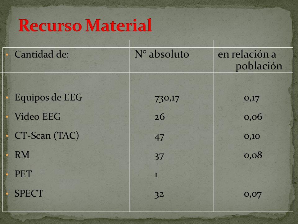 Recurso Material Cantidad de: N° absoluto en relación a población