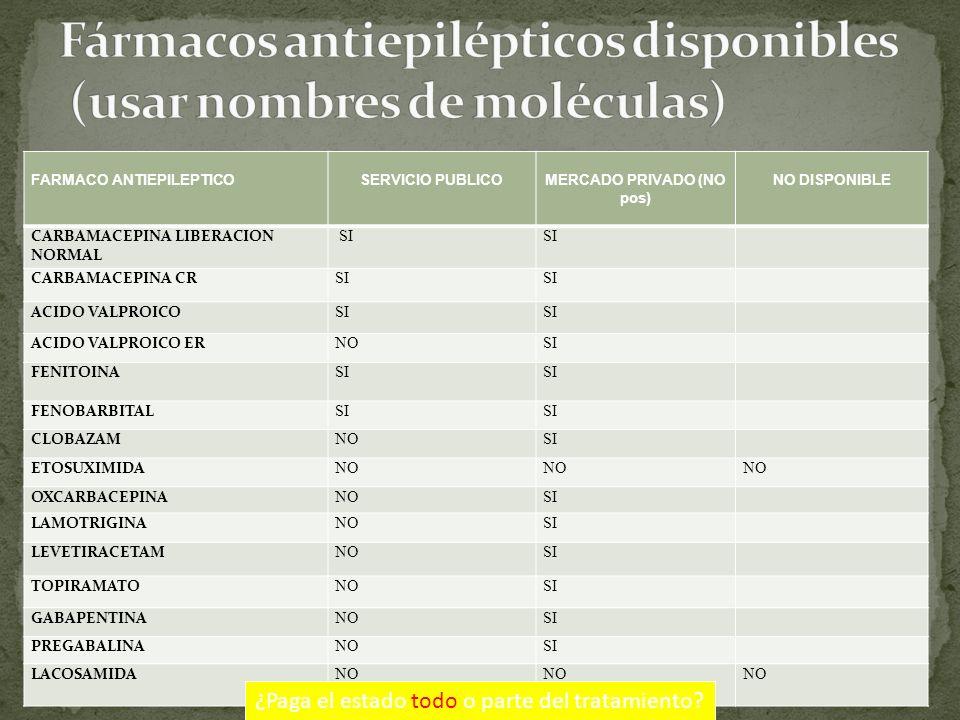 Fármacos antiepilépticos disponibles (usar nombres de moléculas)