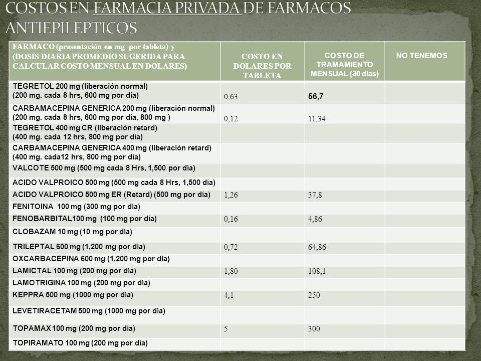 COSTOS EN FARMACIA PRIVADA DE FARMACOS ANTIEPILEPTICOS