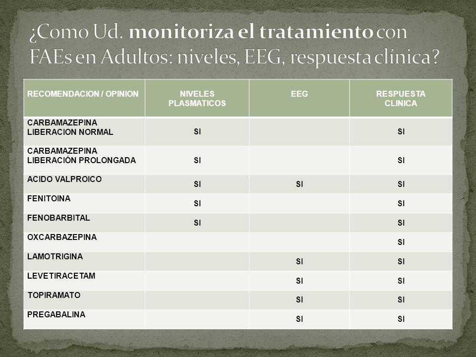 ¿Como Ud. monitoriza el tratamiento con FAEs en Adultos: niveles, EEG, respuesta clínica