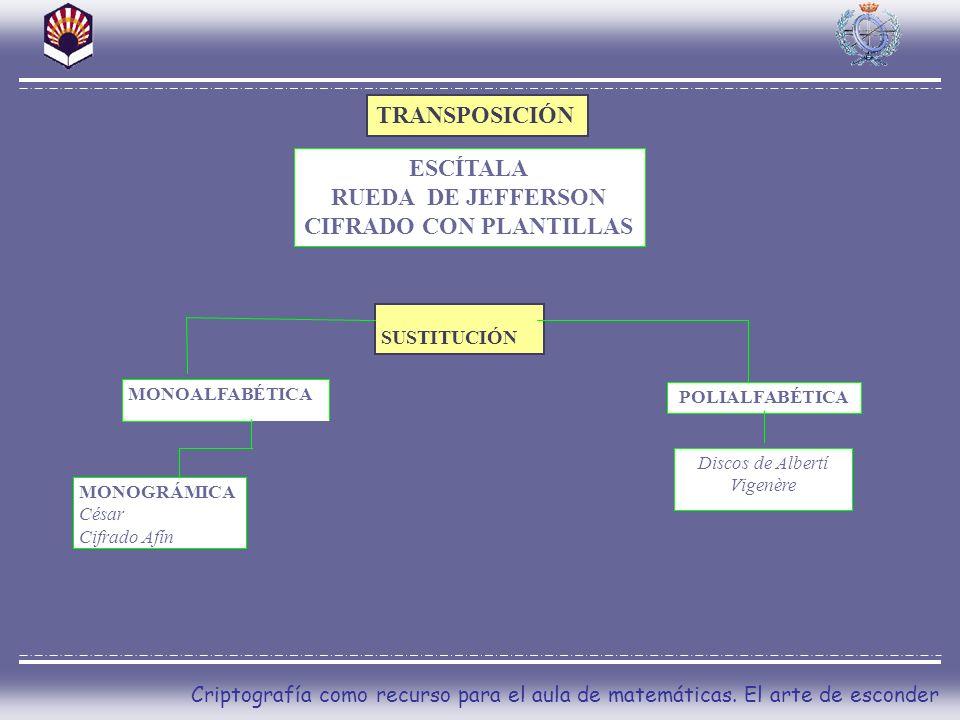 CIFRADO CON PLANTILLAS