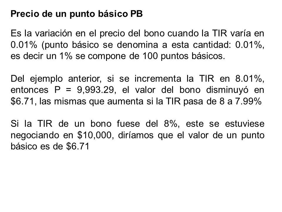 Precio de un punto básico PB