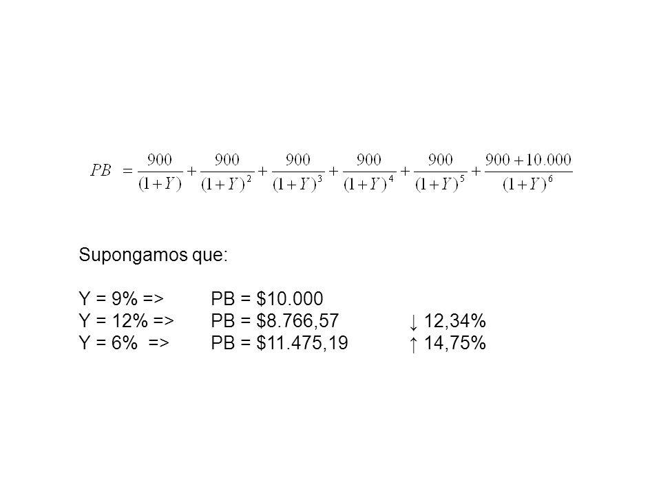 Supongamos que: Y = 9% => PB = $10.000.