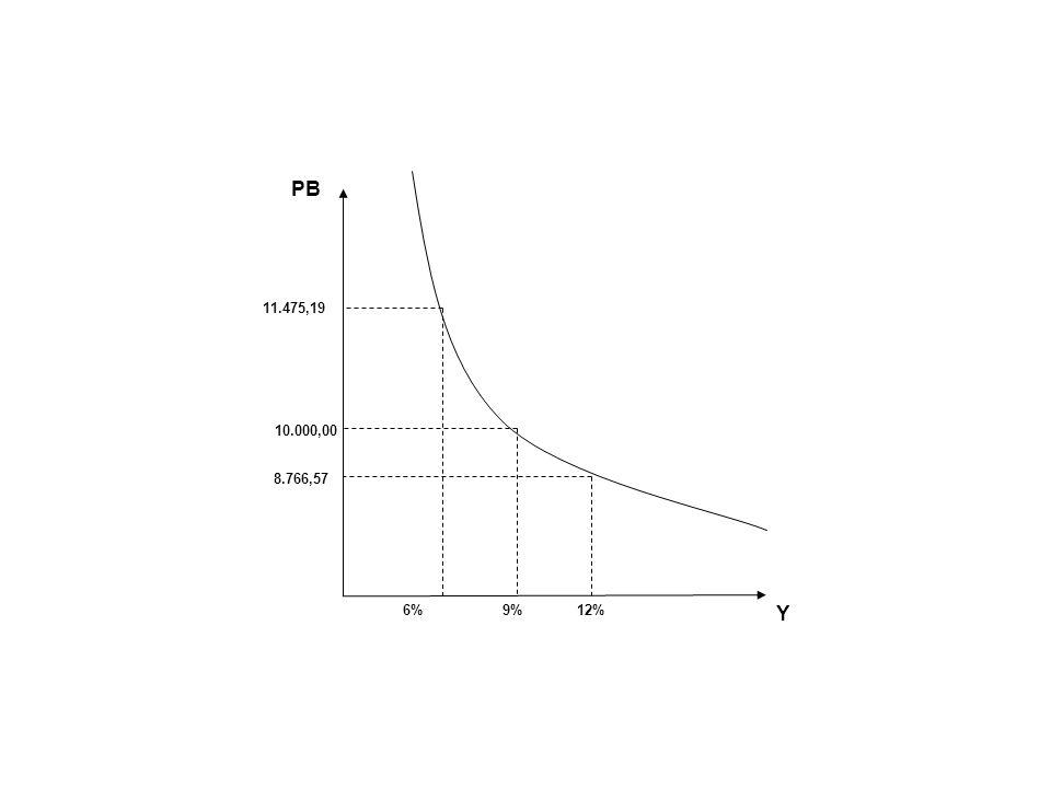 PB 11.475,19 10.000,00 8.766,57 6% 9% 12% Y