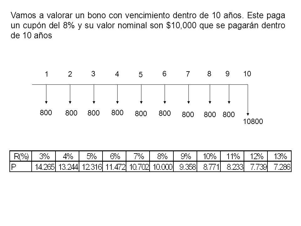 Vamos a valorar un bono con vencimiento dentro de 10 años