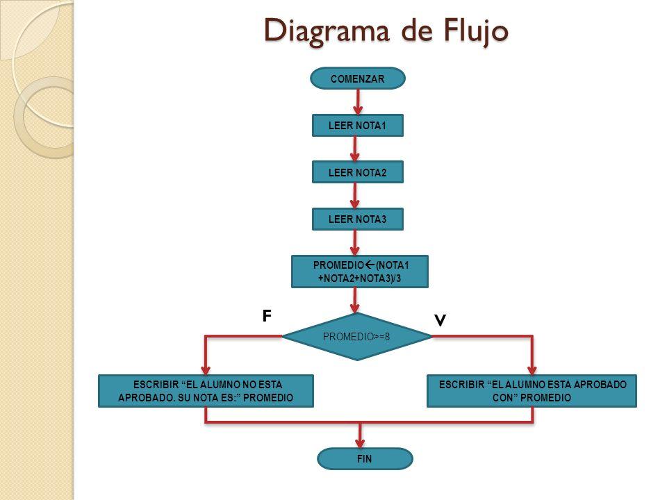 Diagrama de Flujo F V COMENZAR LEER NOTA1 LEER NOTA2 LEER NOTA3