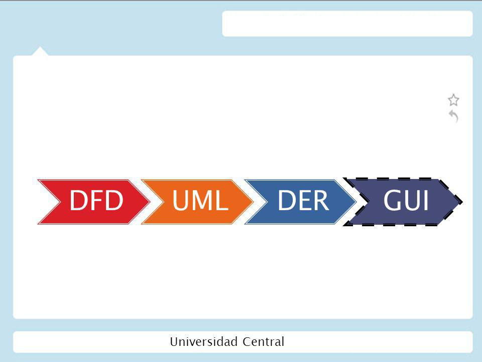 DFD UML DER GUI Universidad Central