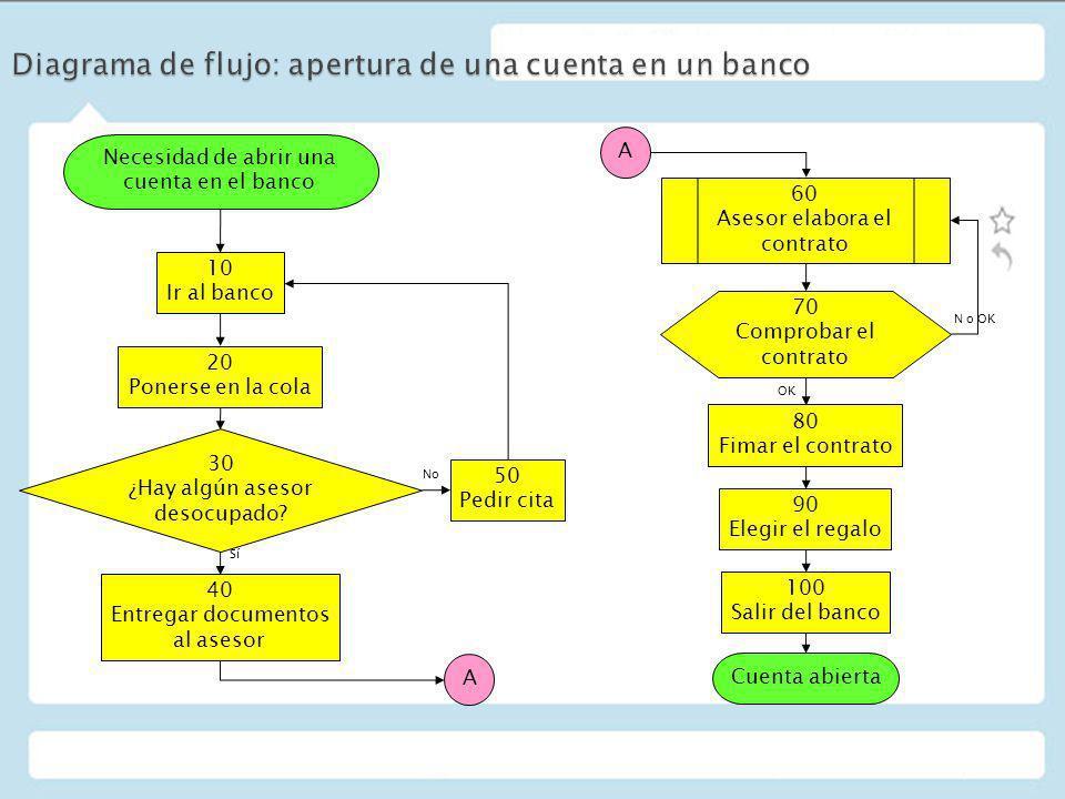 Diagrama de flujo: apertura de una cuenta en un banco
